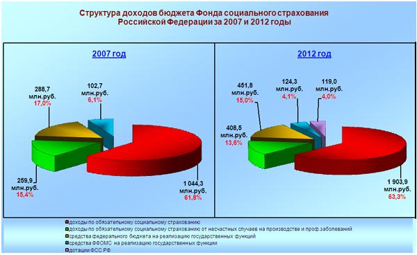 Государственные расходы на пропаганду в россии